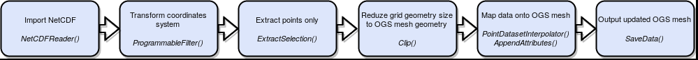 Example workflow in ParaView